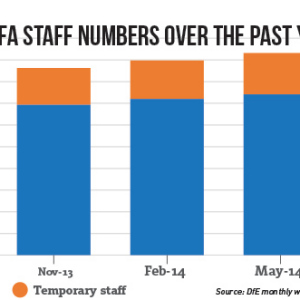 Funding agency employees on the rise