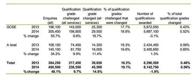 Ofqual-figures-21-10-14