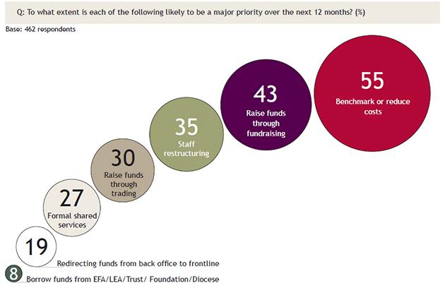 ASCL-school-leaders-survey-figures