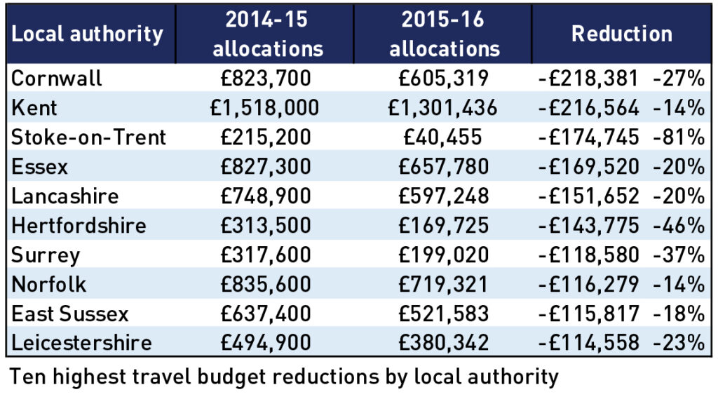 School travel fund for local authorities cut by £6m