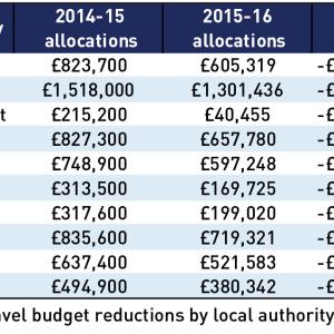 LA-travel-fund-cuts_E13