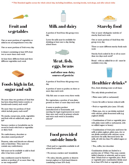 School Food Standards  Uk