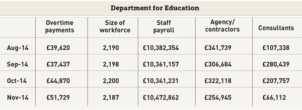 Agency costs down, overtime up at DfE