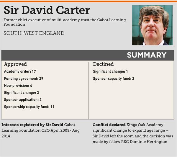 David-Carter