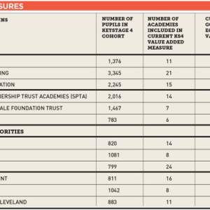 DfE scores academy chains and local authorities on same measures for first time