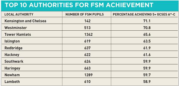 FSM-top-10