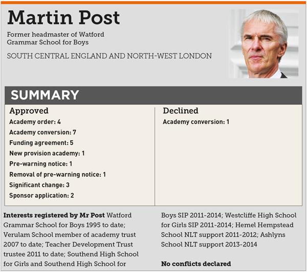 Martin-Post