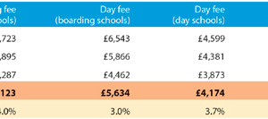Wages stagnate as private schools control fees