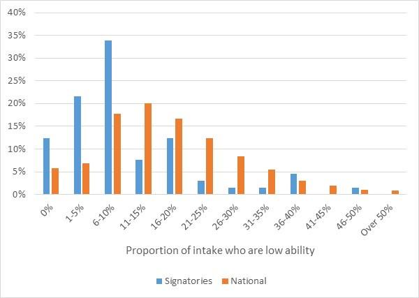 A graph showing the number of low attaining pupils at signatories' schools, produced by Education Datalab