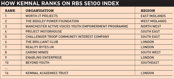 Poorly performing trust makes top 100 list