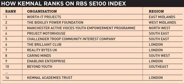 Poorly performing trust makes top 100 list