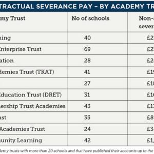 MATs' severance payments nudge £1m