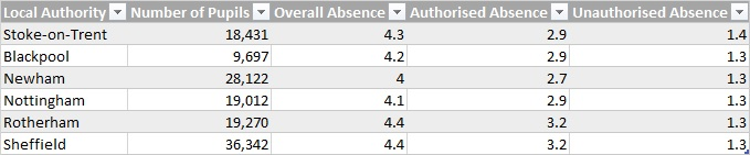 Authorities with the highest unauthorised absence rate