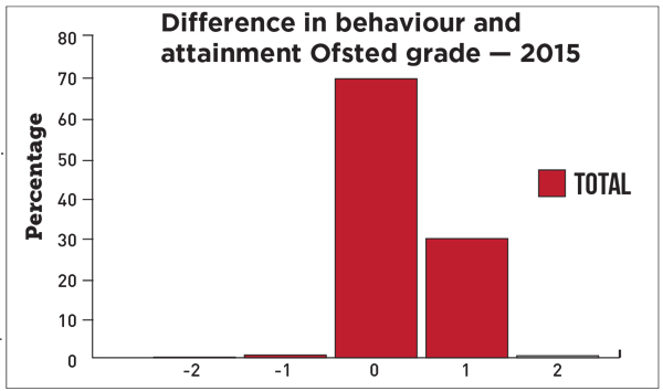 Data backs up head's Ofsted fury