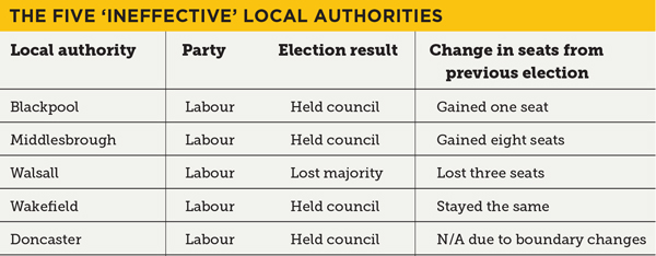 Councils with 'failing schools' held by Labour