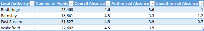 Local authorities with the highest absence rates