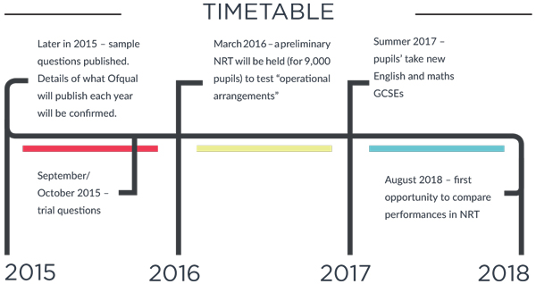 Mind the gap: your guide to the national reference tests