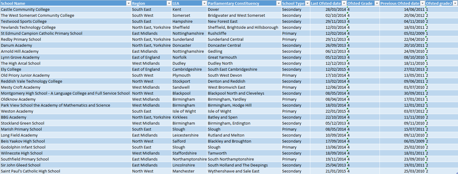 The 28 schools that fell from good or outstanding to inadequate after converting to academies. *Latest figures are up to April 1