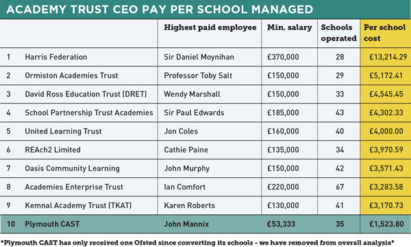 Academy CEO Pay: How much do the biggest trusts pay?
