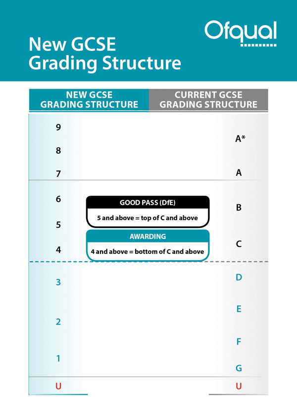 is grading system in education is good or bad 5 common reasons for the importance of letter grades  crowd out good behavior,  professor of education,.