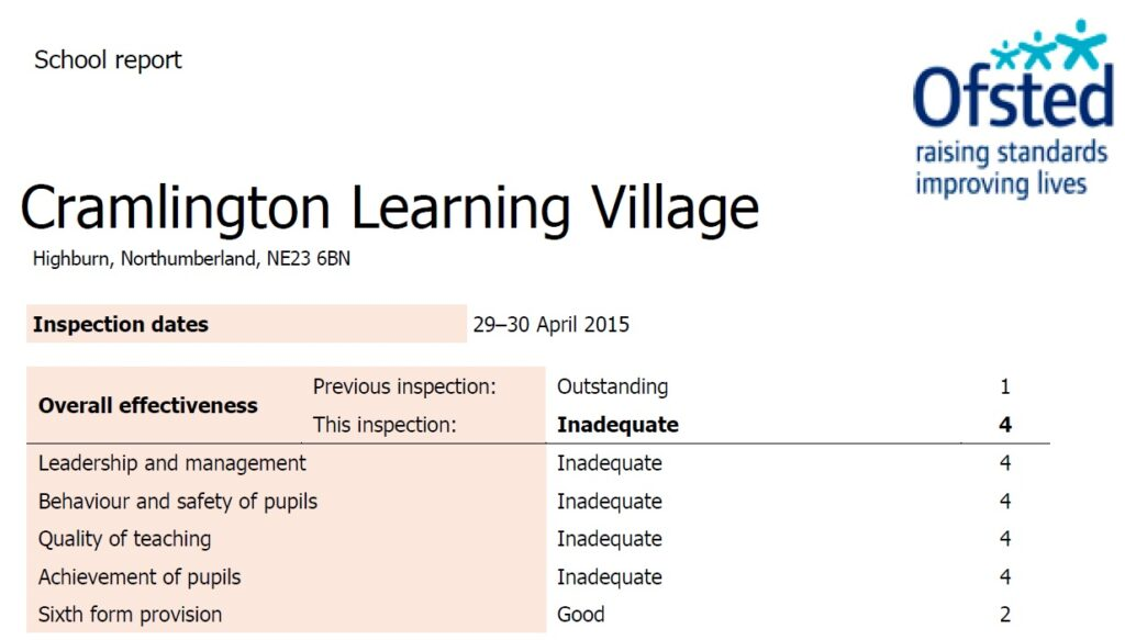Teaching school to lose status after Ofsted report places it in special measures