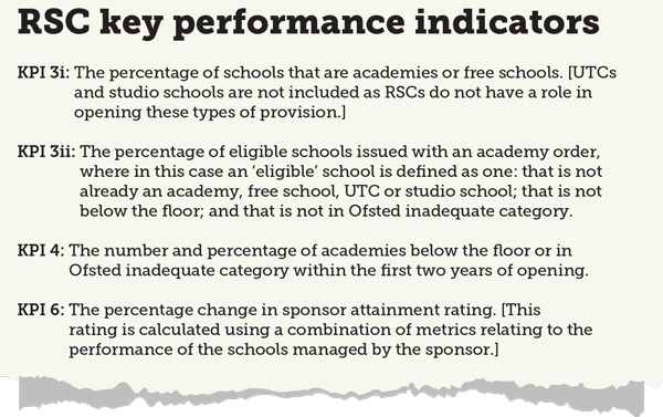 Power over 'coasting' schools is not a conflict of interest, says RSC