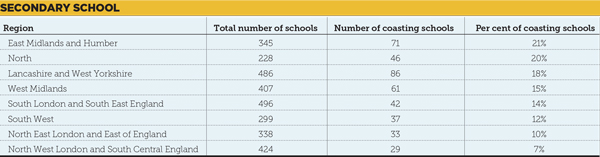 Regional breakdown of coasting schools: Will RSCs be able to cope?