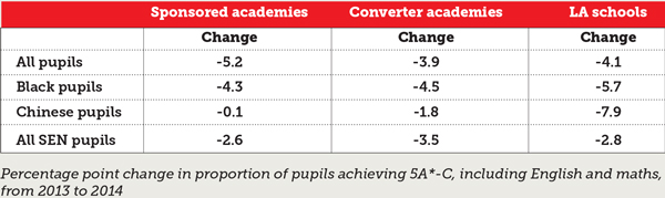 Ethnic minority students do better in sponsored academies