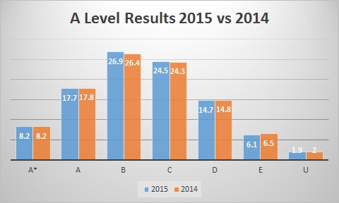 A Level results 2014 vs 2015