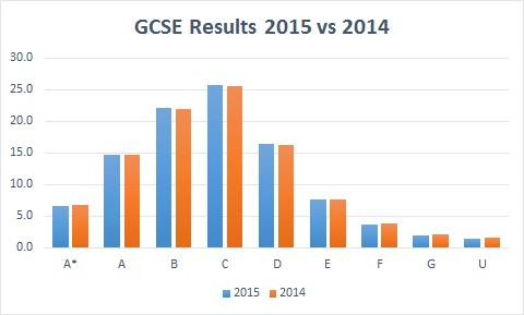 GCSE 2015 Results are in: Maths and English up, Science down