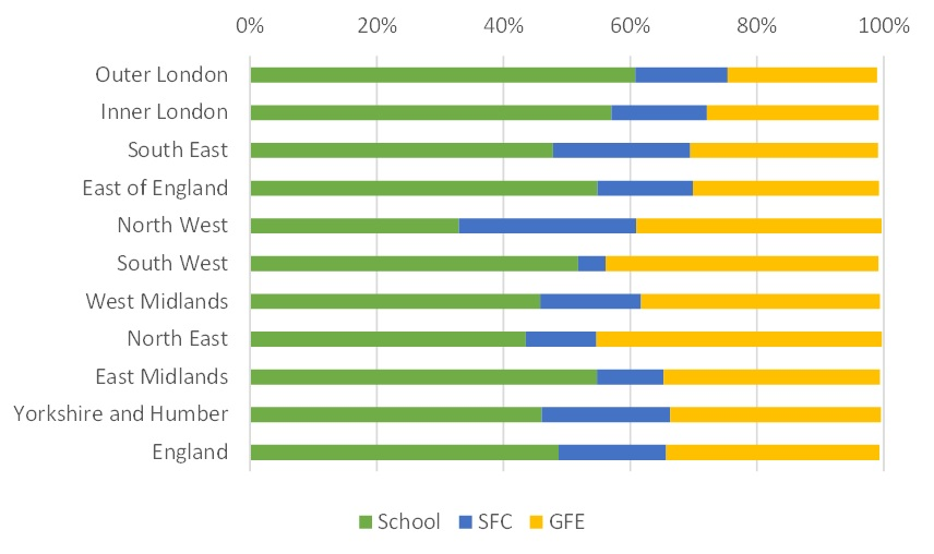 Where pupils live affects their A level choices, data reveals