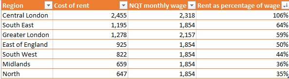 How much NQTs face paying in rent by region