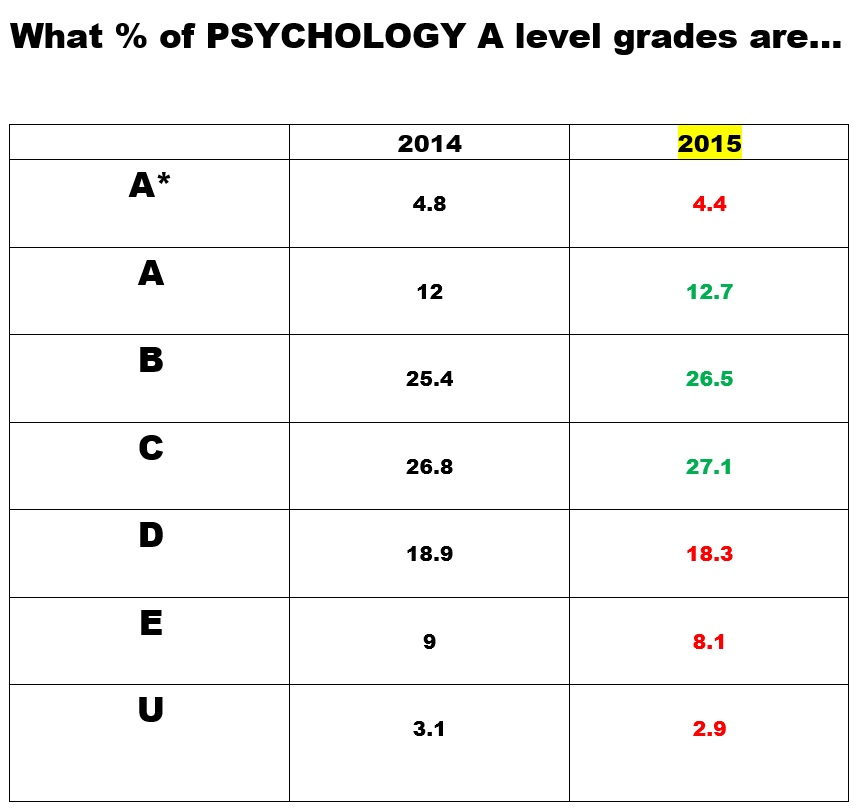 What is A level Psychology like?