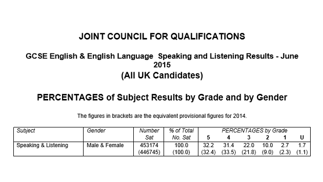Pupils score top grades on teacher-assessed speaking and listening tests