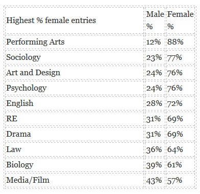 female entries