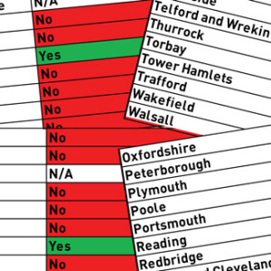 Primaries flounder as three in four receive no support on assessment from local authorities
