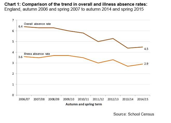Is mutant flu increasing pupil absence rates? (Plus 4 other curiosities from the absence data)