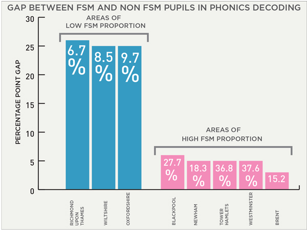 Phonics check uncovers failing disadvantaged pupils