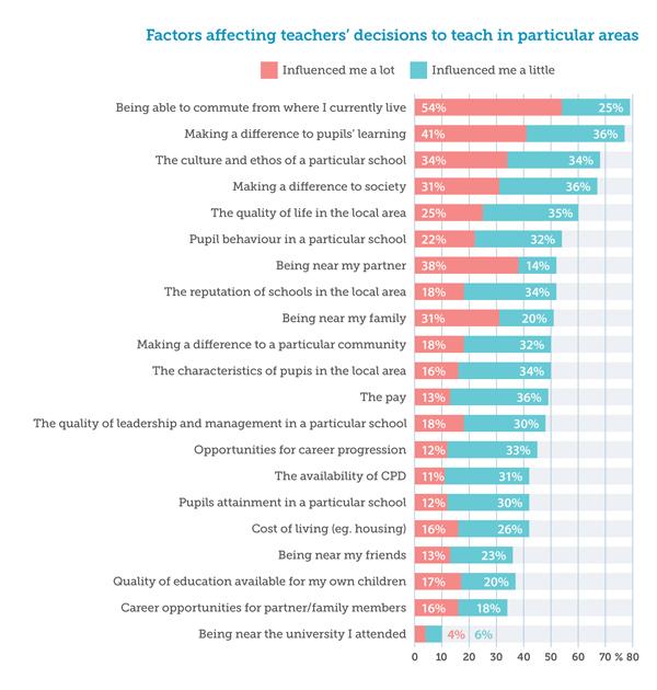 Teach-bar-chart600