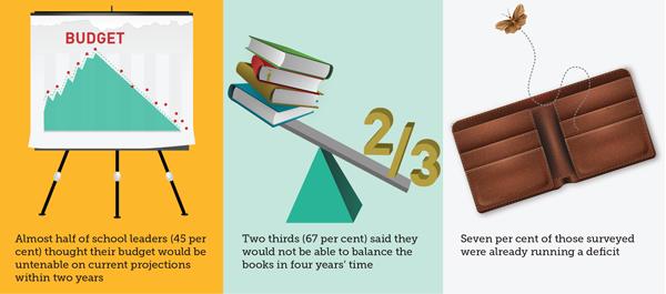 Majority of schools will go into deficit in next 4 years, headteacher survey reveals