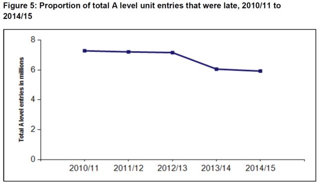 Proportion of late A-levels
