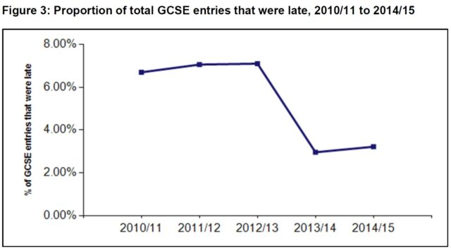 Proportion of late GCSEs