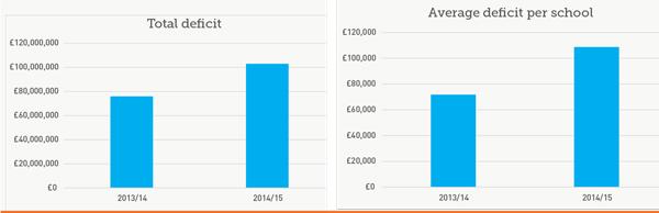 State school debts rise to £103m – but rich schools get even richer
