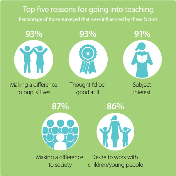 Pearson & LKMCo Report: Why teach?