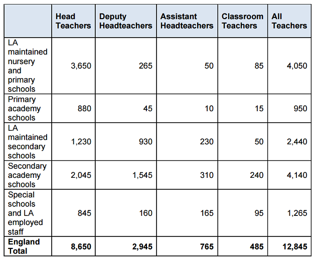 Government reveals 485 teachers on £65k+ as recruitment advert investigation continues