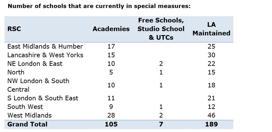 special measures schools
