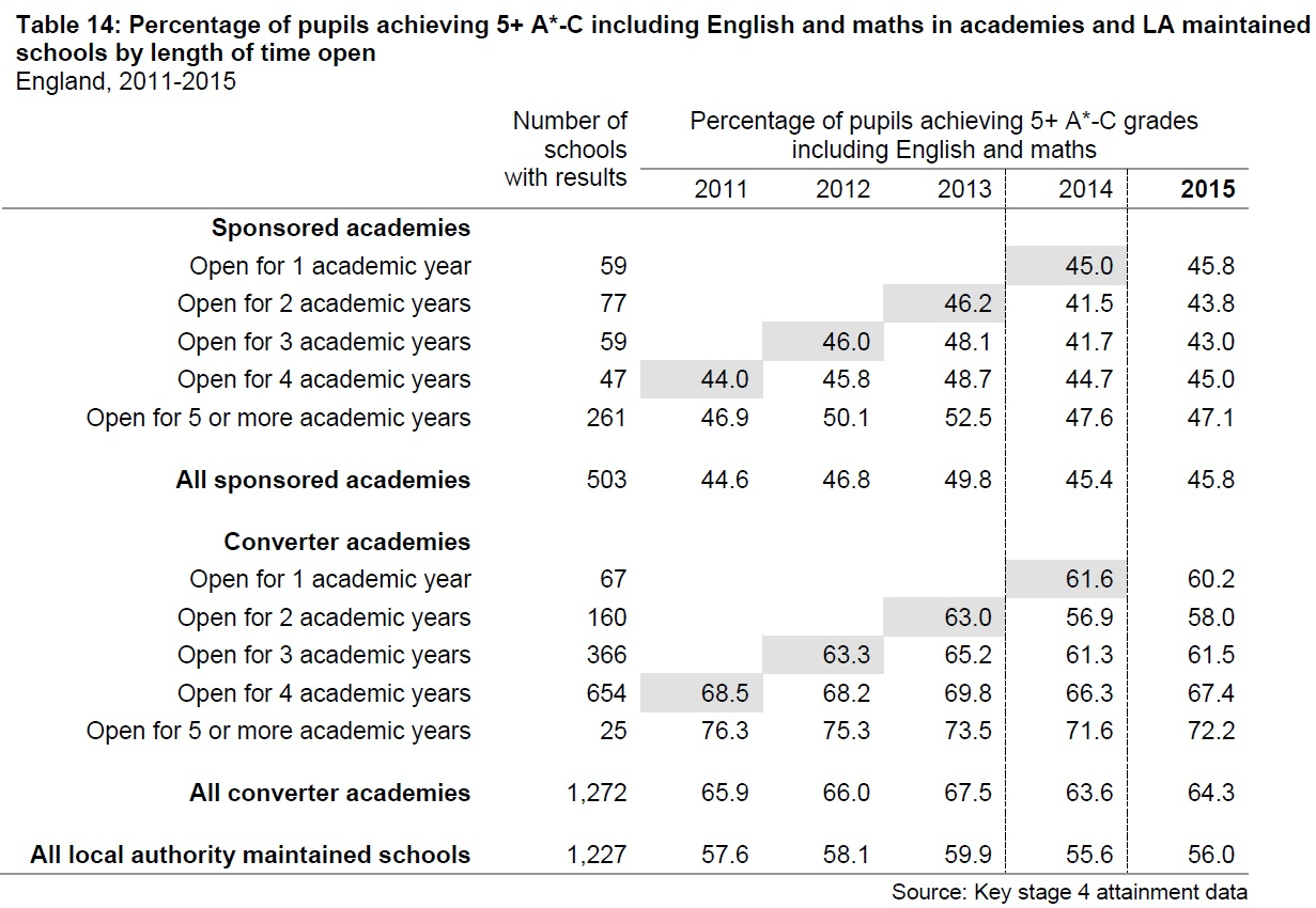 Academies results over time