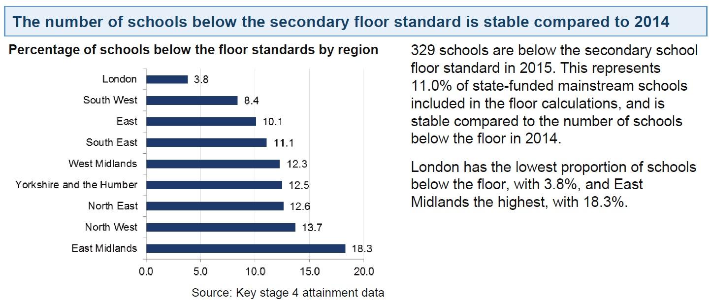 DfE stats floor standards