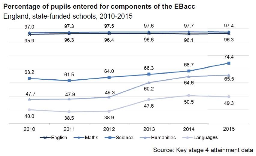 EBacc entry