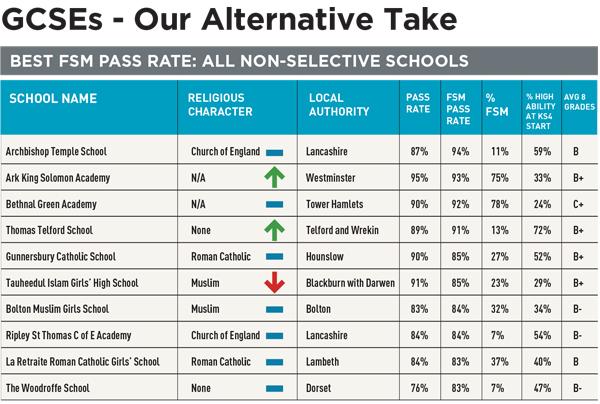 Alternative GCSE League Tables 2016: Which schools do best for the poorest pupils?